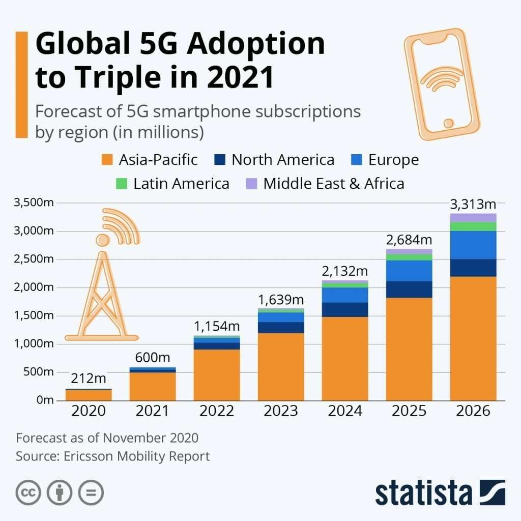 Global 5G Adoption 2021